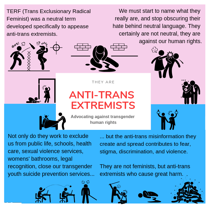 TERF (trans exclusionary radical feminist) was a neutral term developed specifically to appease anti-trans extremists. We must start to name them what they really are, and stop obscuring their hate behind neutral language. They are certainly not neutral, they are against our human rights. Not only do they work to exclude us from public life, schools, health care, sexual violence services, womens' bathrooms, legal recognition, close our youth suicide prevention services... but the anti0trans misinformation they create and spread contributes to fear, stigma, discrimination, and violence.  They are not feminists, but anti-trans extremists who cause great harm.