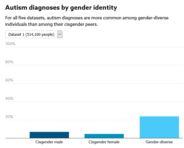 Graph showing autism diagnosis by gender identity - a dataset of 514,100 people. It shows cisgender male and female as each below ten percent, and gender diverse as over twenty percent.