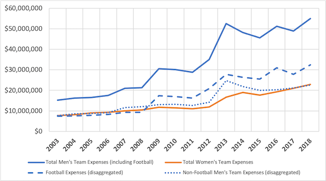 Graph showing Expenses for Men's and Women's Teams, University of Minnesota