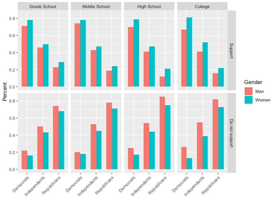 Graph showing male vs. female support for trans inclusion in sports in grade school, middle school, high school, and college, also broken out by Democrats, Independents, and Republicans