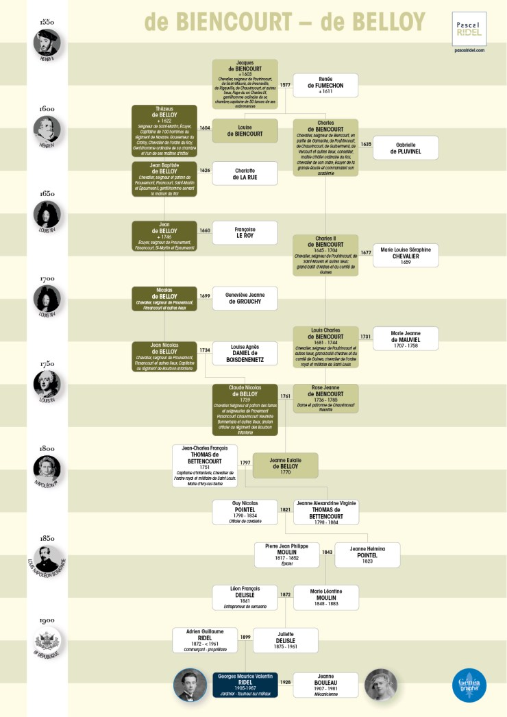 geneagraphe imprimer arbre généalogique de Biencourt de Belloy