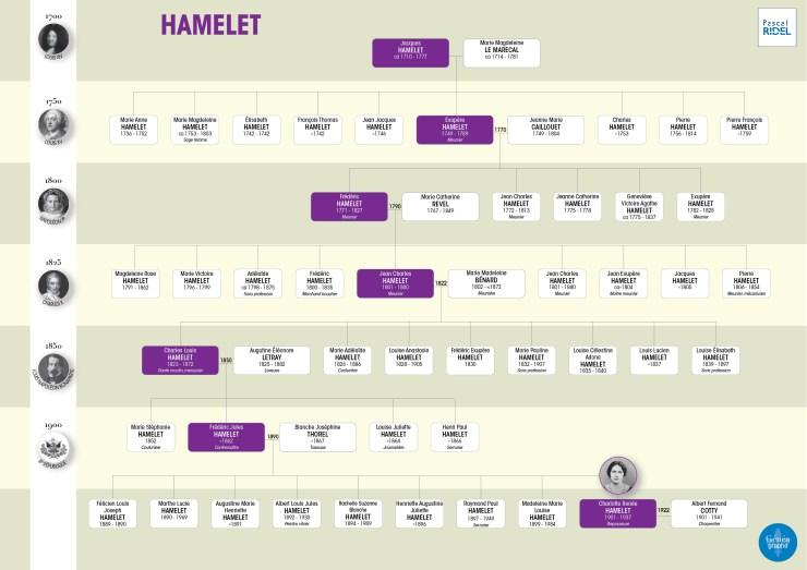 geneagraphe imprimer arbres généalogiques arbres familiaux HAMELET