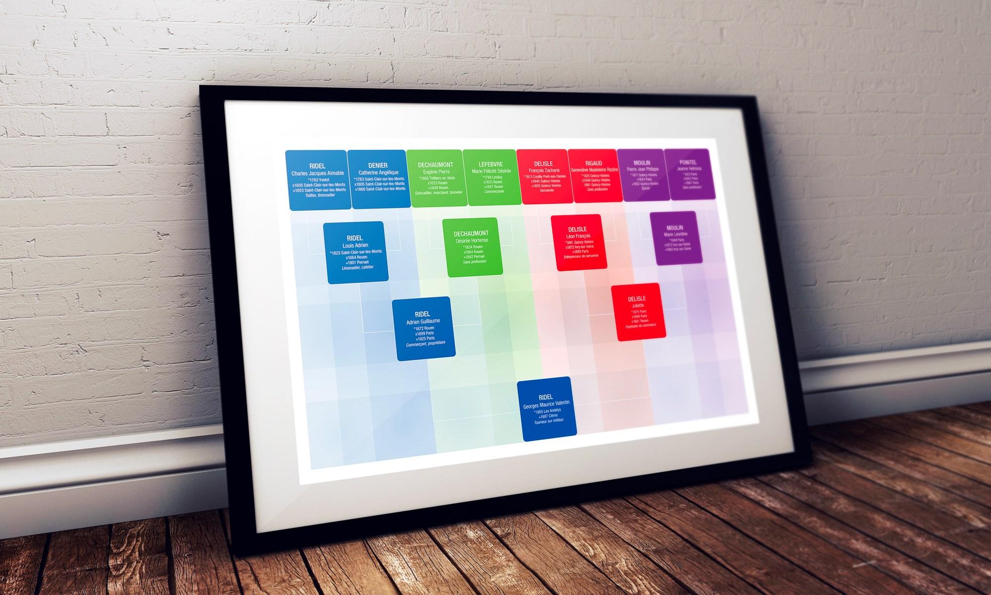 Geneagraphe - imprimer arbres généalogiques - arbre design