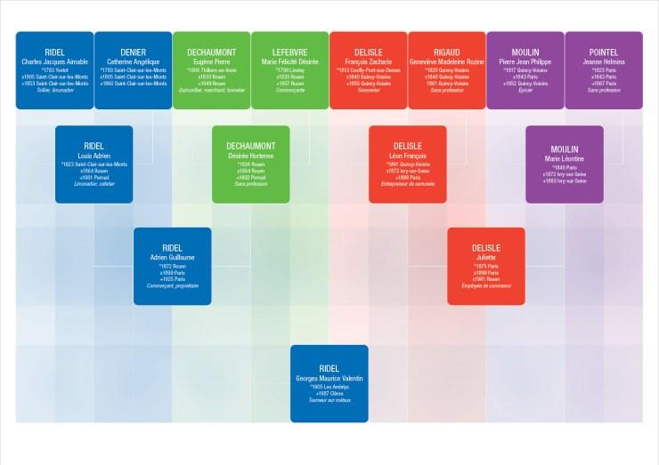 Imprimer arbre généalogique design 4 générations 4 couleurs