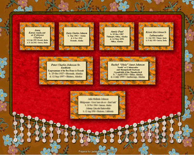Tlingit Button Blanket this simple pedigree chart