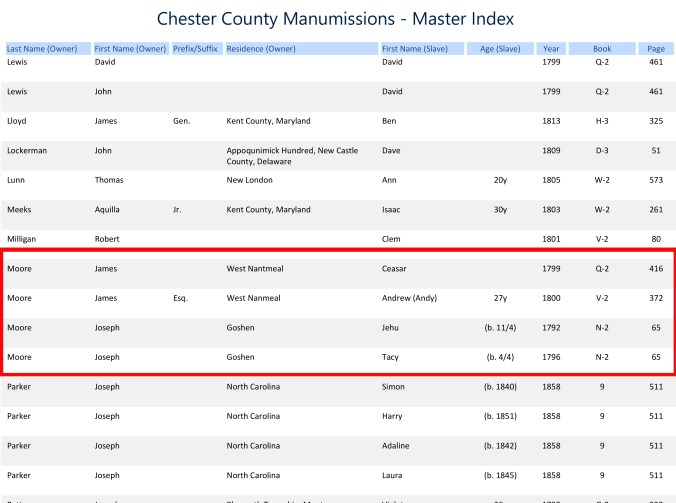 Slave Manumissions in Cumberland county, PA.
