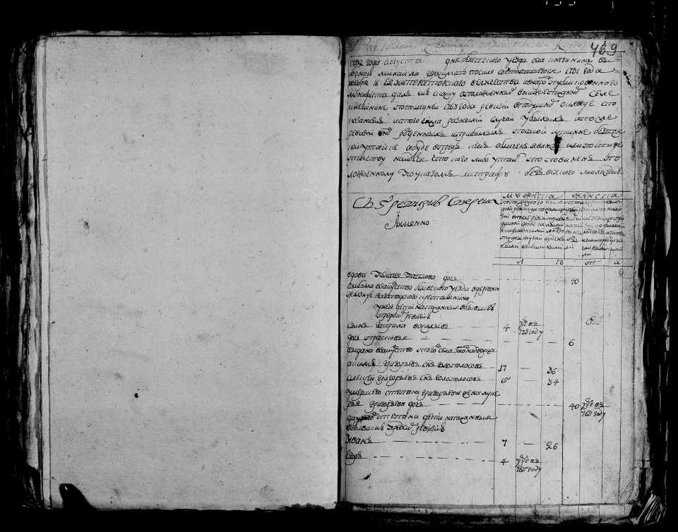 Ревизская сказка 1782 года, Княгинено