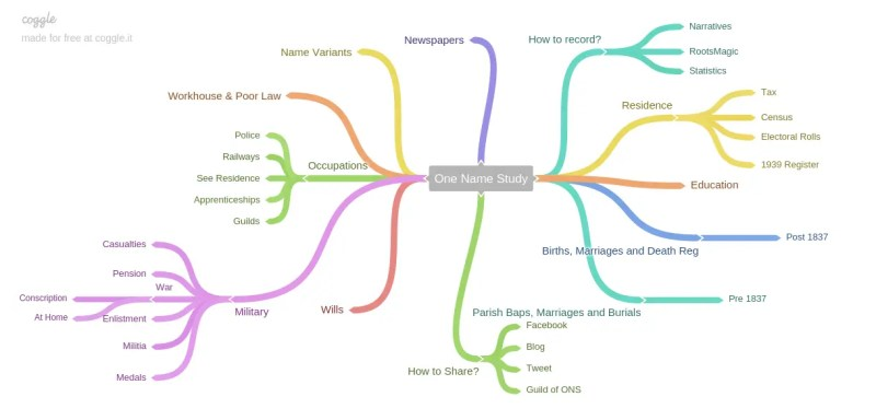 Mind Map for One Name Study