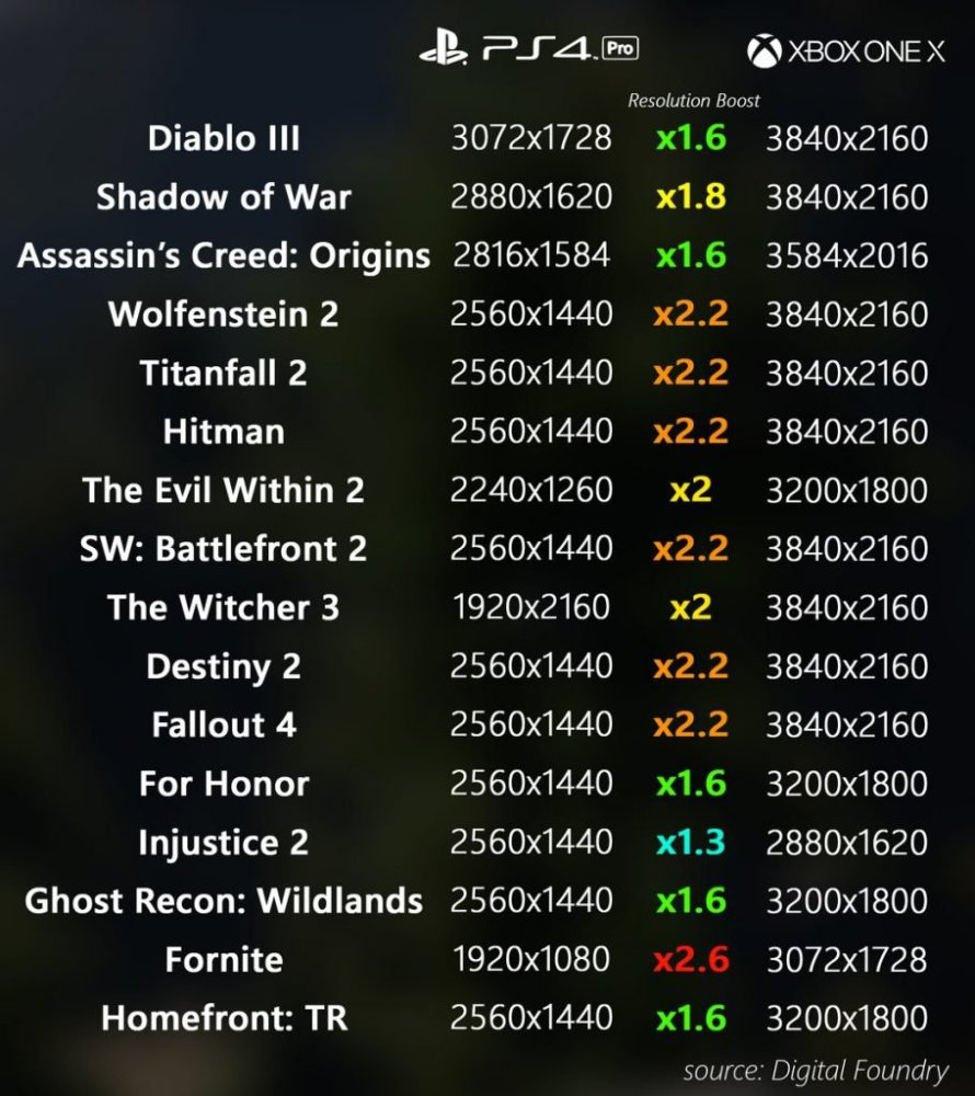 Lista comparativa de resoluciones de juegos entre Xbox One X y Playstation 4 Pro