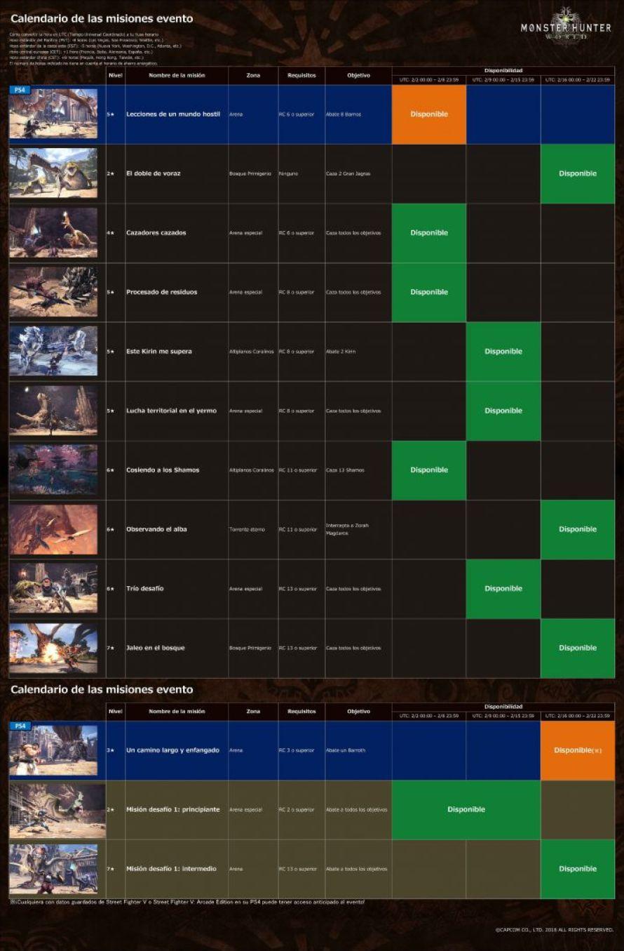 Capcom publica el calendario de eventos de Monster Hunter World para febrero