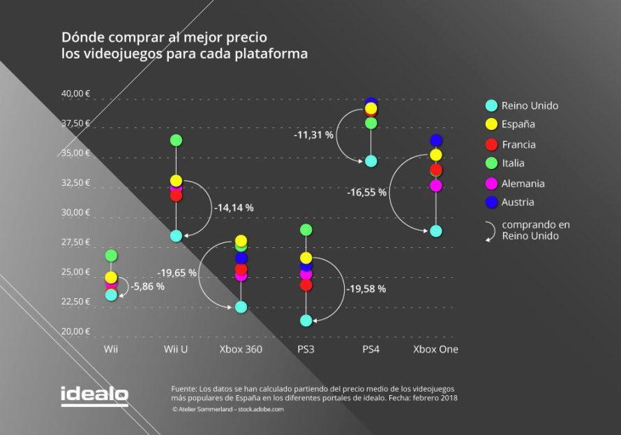 España es uno de los países donde los videojuegos son más caros