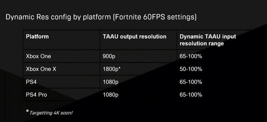 Fortnite añadirá pronto soporte para 4K en Xbox One X