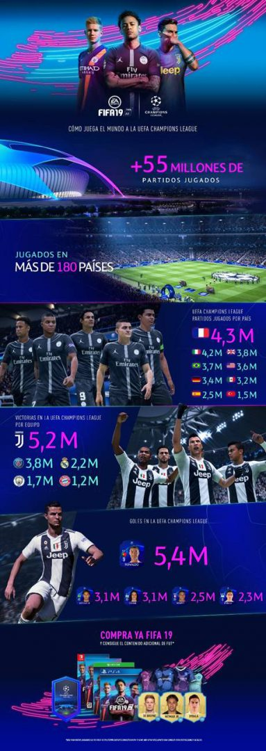 FIFA 19 celebra la vuelta de la Champions League con nuevo contenido