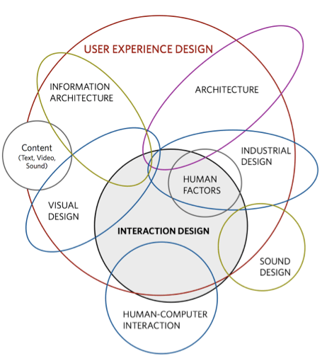 Ux Oh The Things You Ll Do