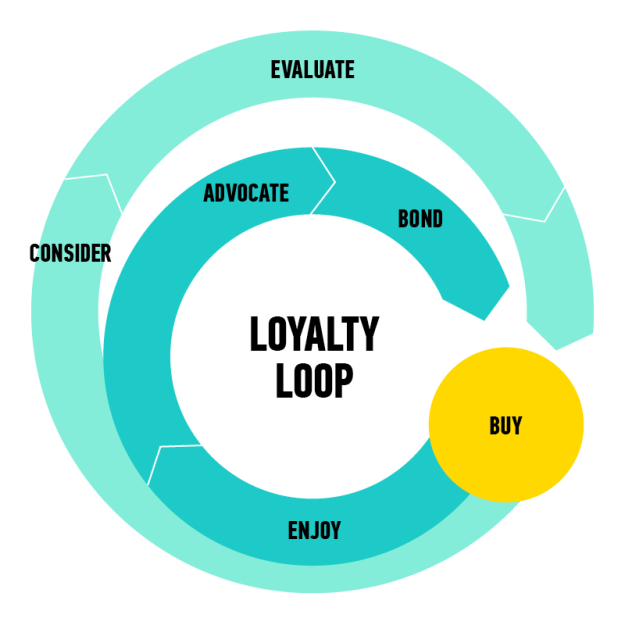 Infographic Loyalty Loop Image