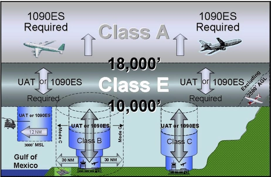 Automatic Dependent Surveillance-Broadcast Airspace Rule (§ 91.225) Diagram from Advisory Circular 90-114.