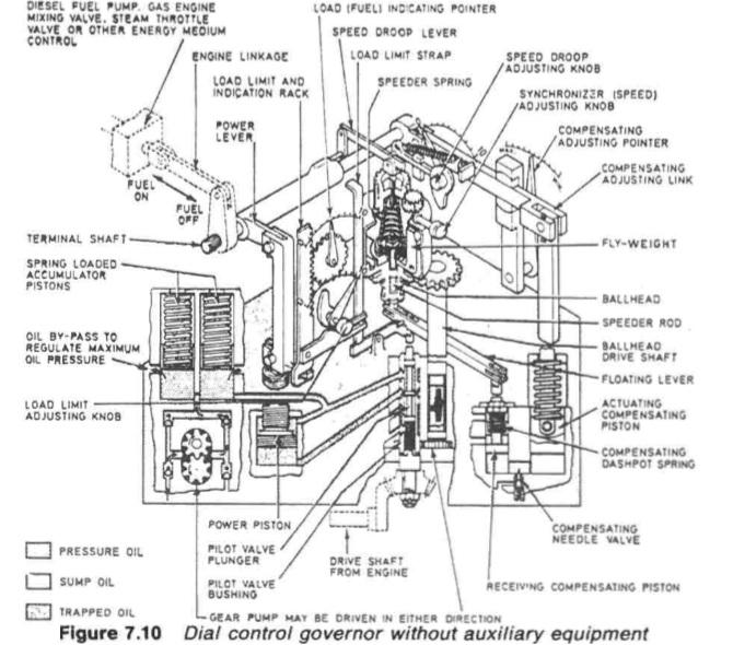 Marine auxiliary engine hydraulic governor