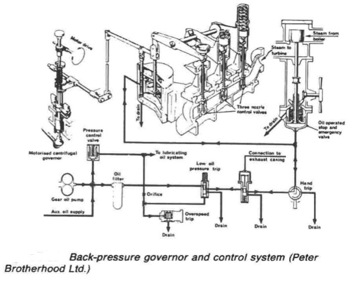 Marine auxiliary engine-Back pressure turbines, trips and