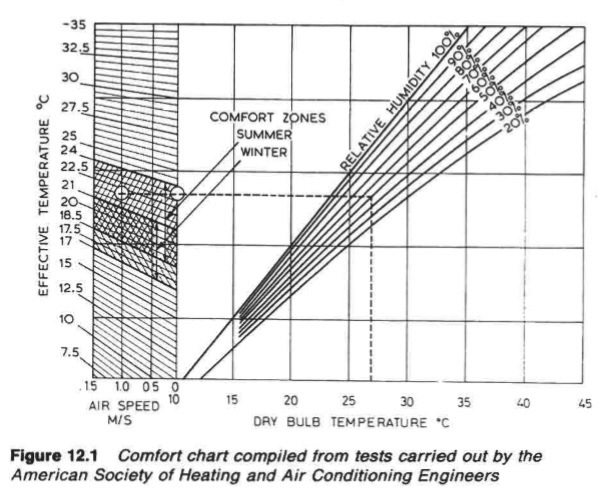Air conditioning basic standards for cargo ships and
