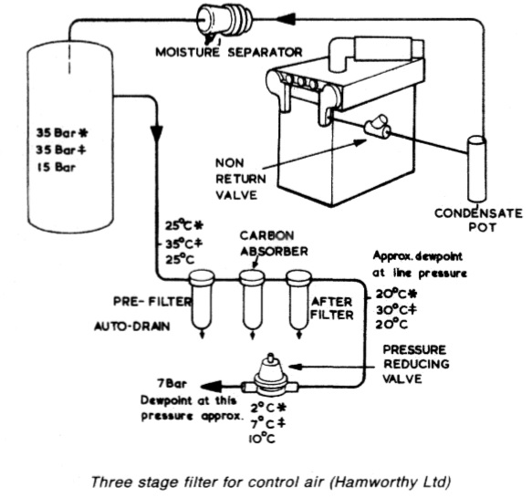 Compressed air systems for steamships