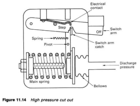 Refrigeration system-Condensers,Evaporators,float valves