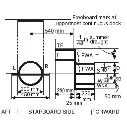 Purpose of assigning loadlines on board general cargo ships