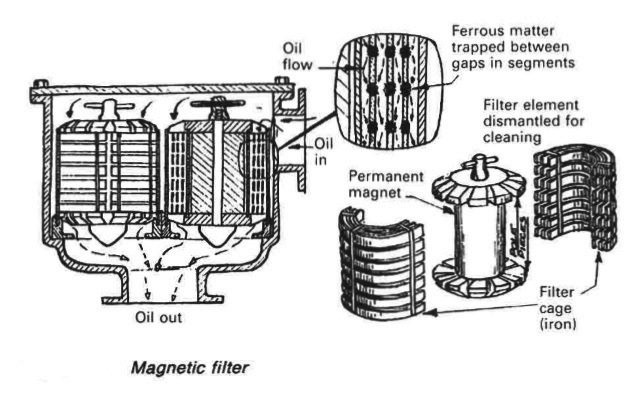 Strainers & filters for various machinery installations of