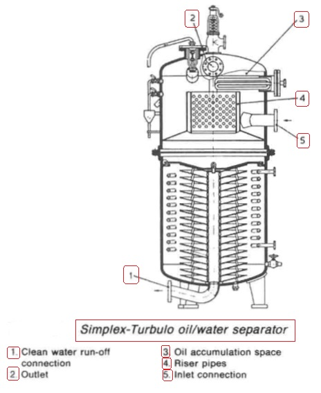 Oil/water separators- working principles & Ship service