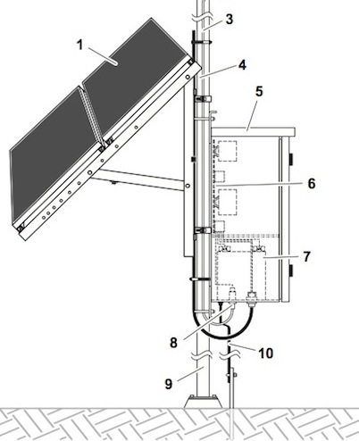 IQUPS.com Remote Solar Power DC High Efficient Off-Grid