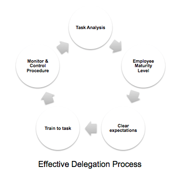 GL 160224 - Effective Delegation Process