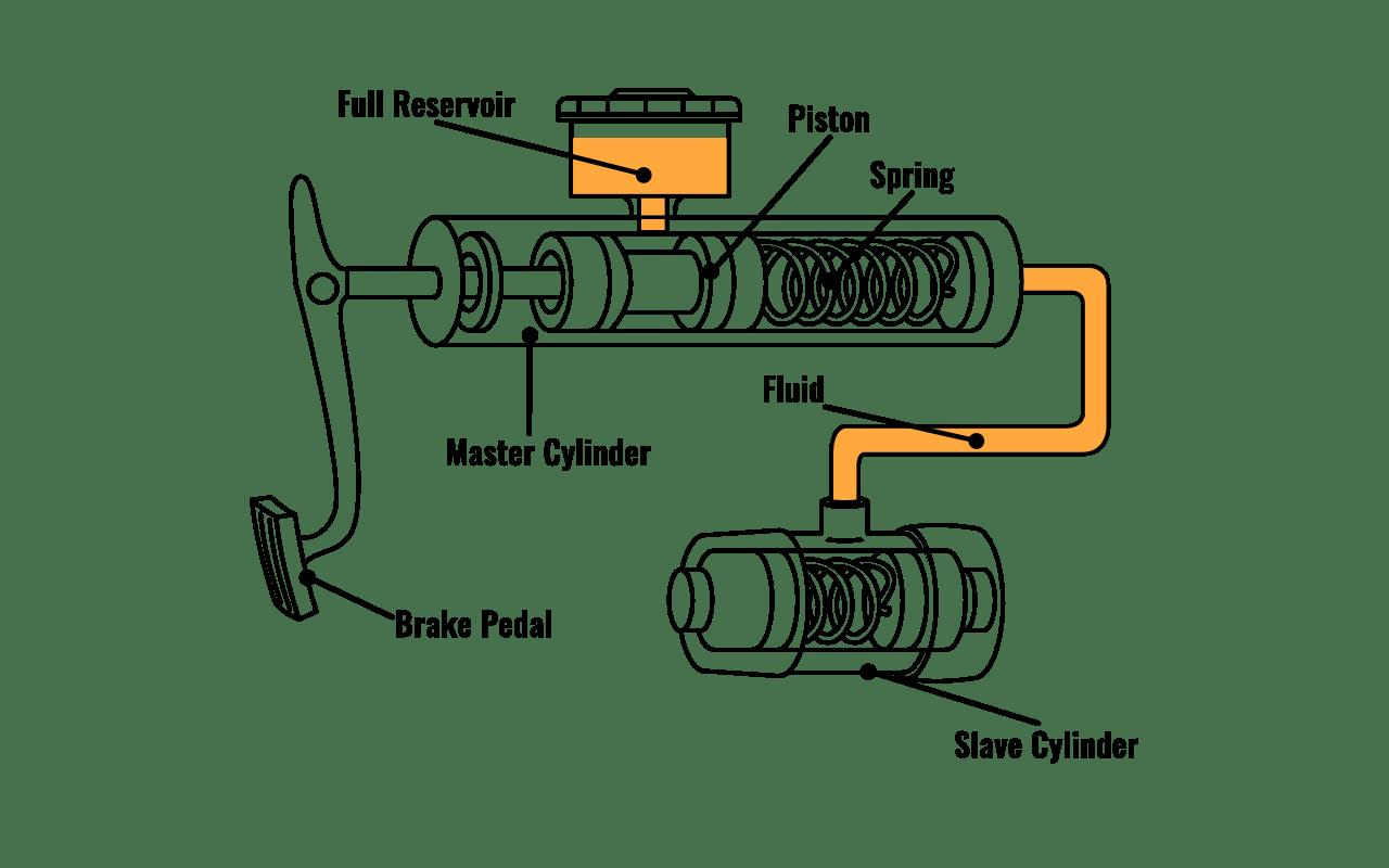 Gy6 Clutch Diagram