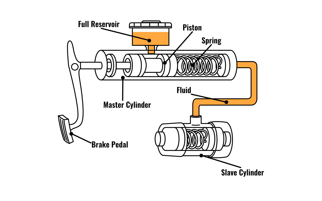 master cylinder wire diagram wiring diagrams outlet  master cylinder wire diagram #4
