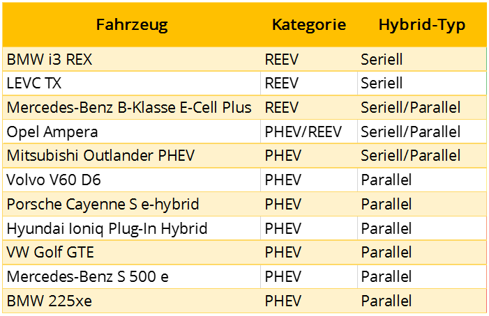 PHEV_vs_REEV_Seriell_Parallel