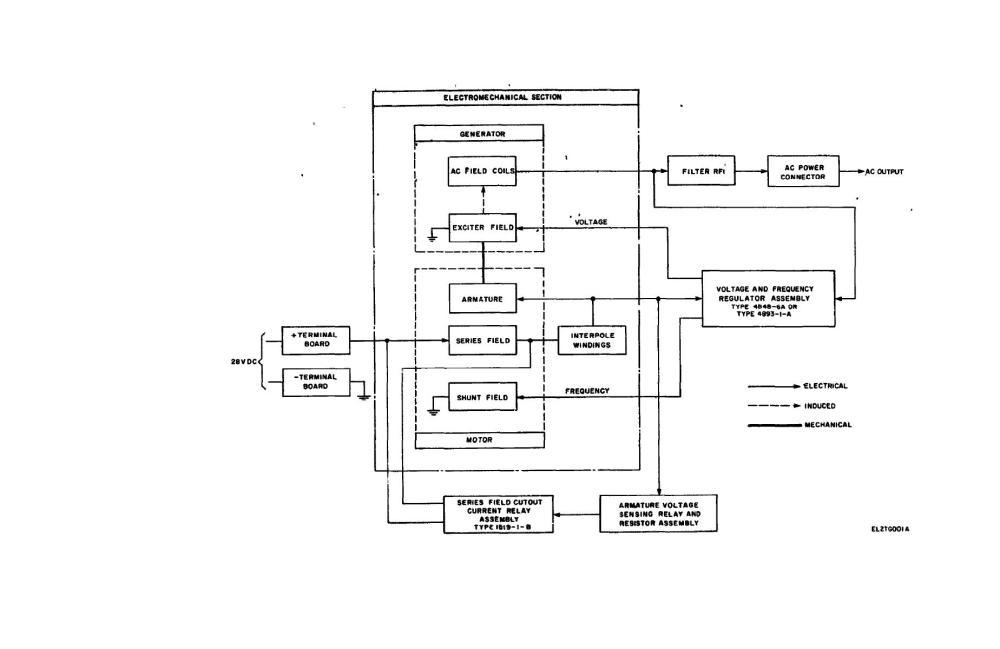 medium resolution of block diagram generator wiring diagram centreblock diagram generator wiring diagram repair guidesblock diagram generator 12