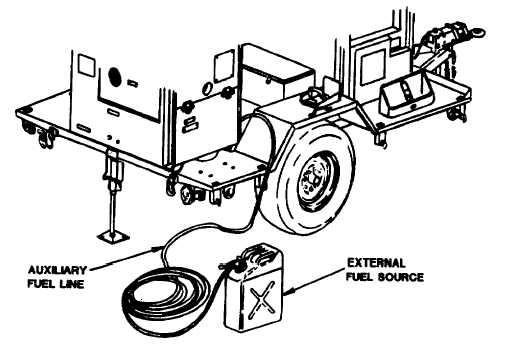 Figure 4-2. External Fuel Line Connection