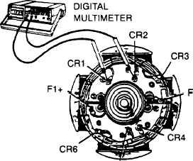 Figure 4-19. Testing Exciter Armature