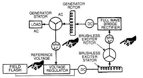 FIGURE 4-15. Generator Schematic