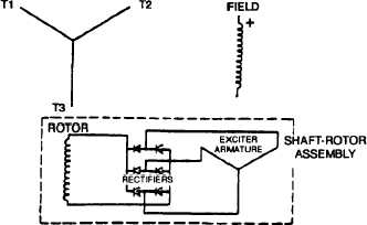 FIGURE 4-10. Brushless Generator Schematic