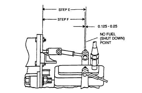 FIGURE 4-9. Governor Actuator Adjustment