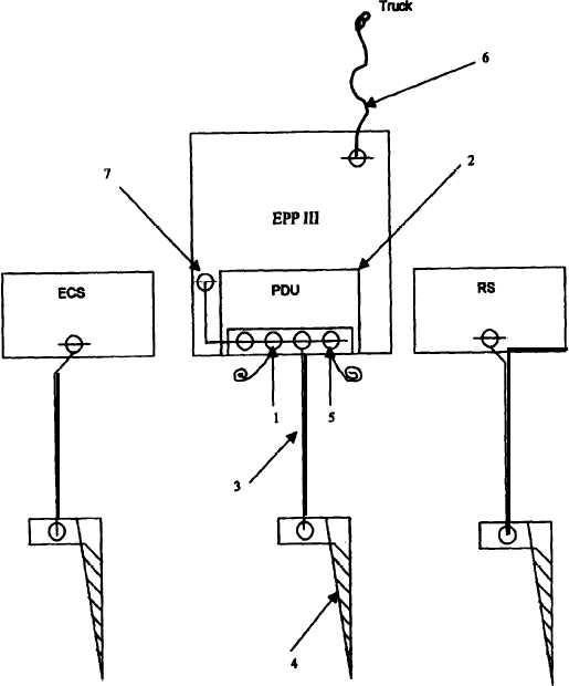 Figure 2-13 Grounding Diagram, EPP III to ECS and RS Loads