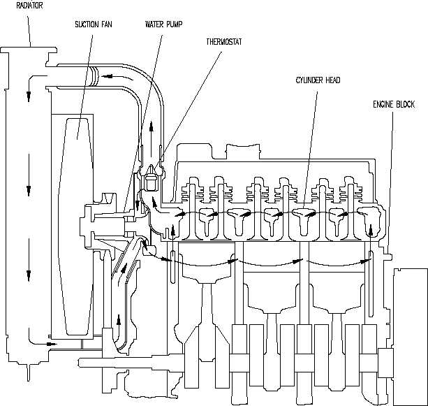 Figure 1-5. Cooling System