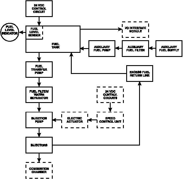 FIGURE 1-22. FUEL SYSTEM FLOW DIAGRAM