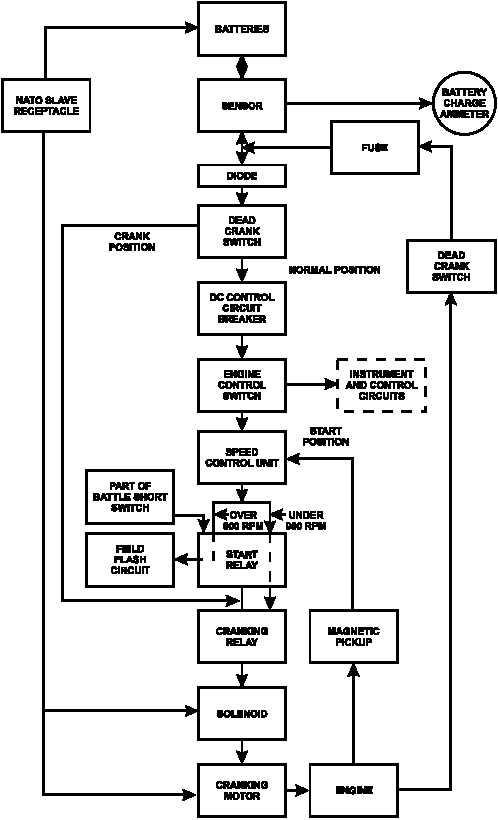 FIGURE 1-29. ENGINE STARTING SYSTEM FLOW DIAGRAM