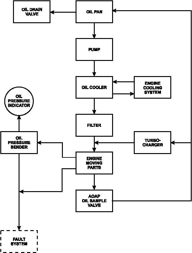 FIGURE 1-25. LUBRICATION SYSTEM FLOW DIAGRAM
