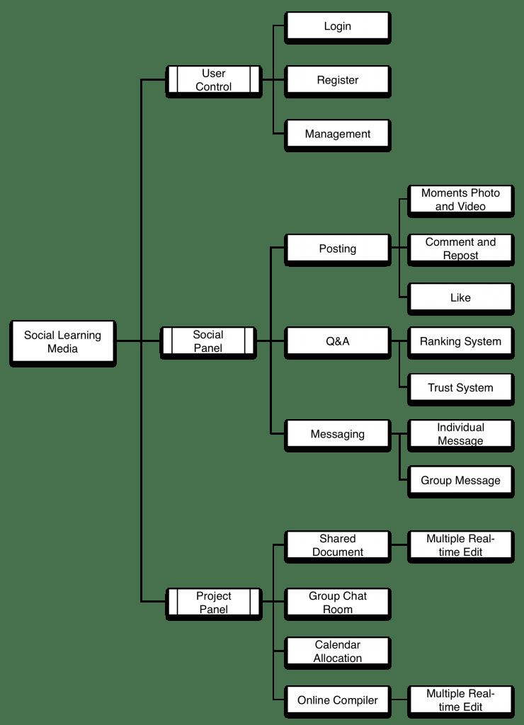 Network Diagram Uml Network Architecture Diagrams Wiring Diagrams