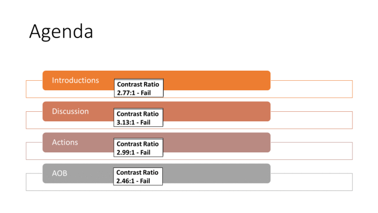 """PowerPoint slide, """"Agenda"""", four bullet points, """"Introductions"""", """"Discussion"""", """"Actions"""", """"Any other business"""". The contrast ratio of each is shown, these vary between 2.46:1 and 3.13:1, all of which are below the required 4.5:1 ratio required for text."""
