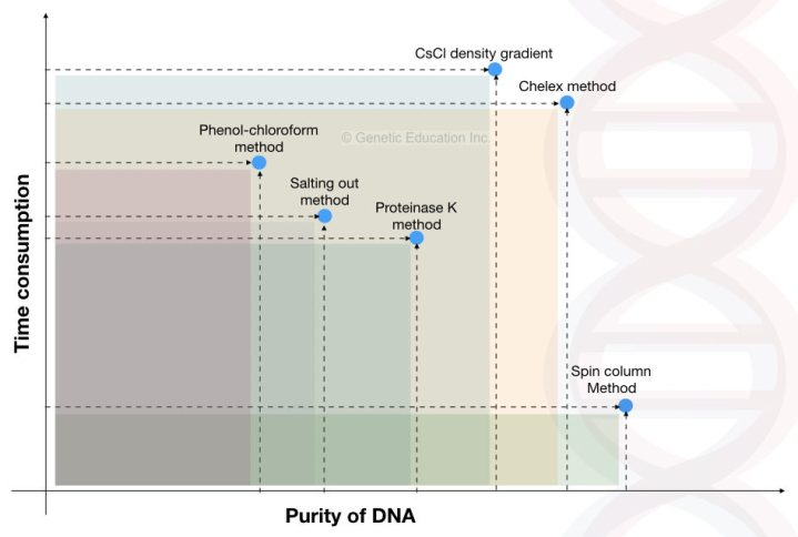 Different types of DNA extraction methods