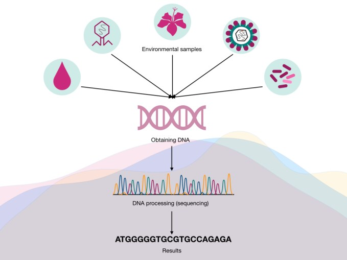 What is environmental DNA?