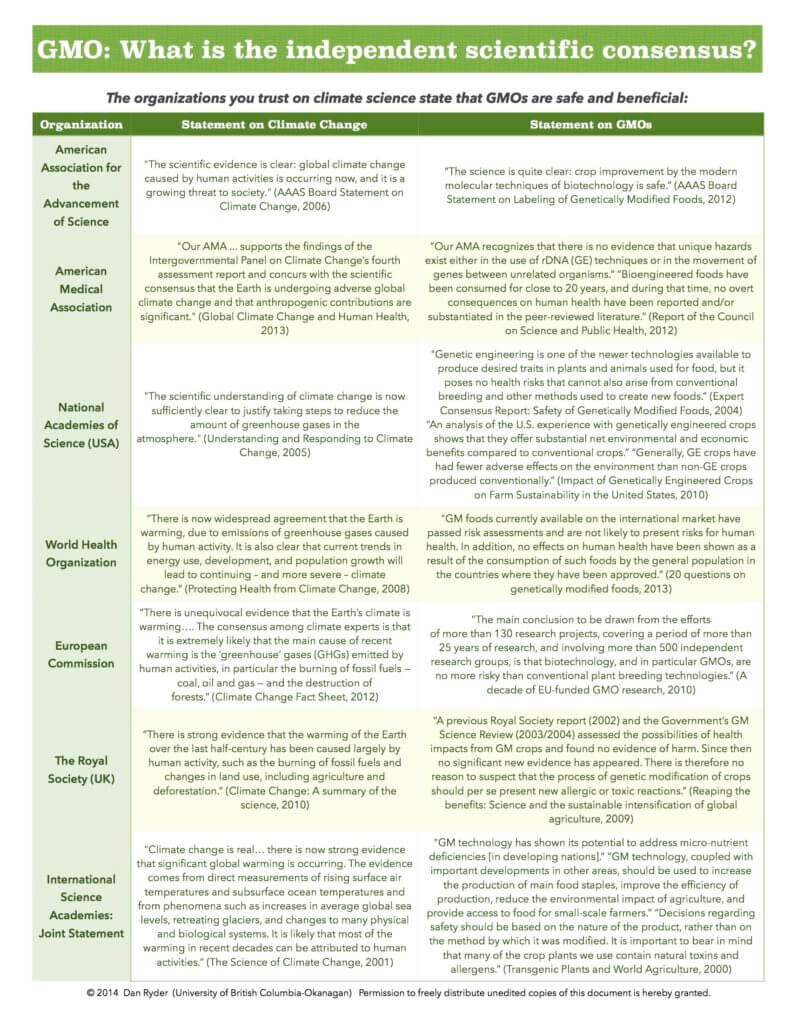 Infographic Climate Change Vs GMOs Comparing The Independent