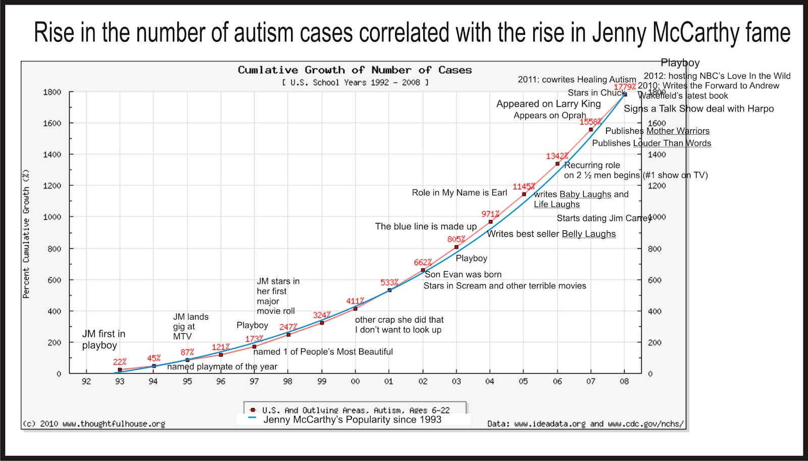 hight resolution of  autism causes jenny graph